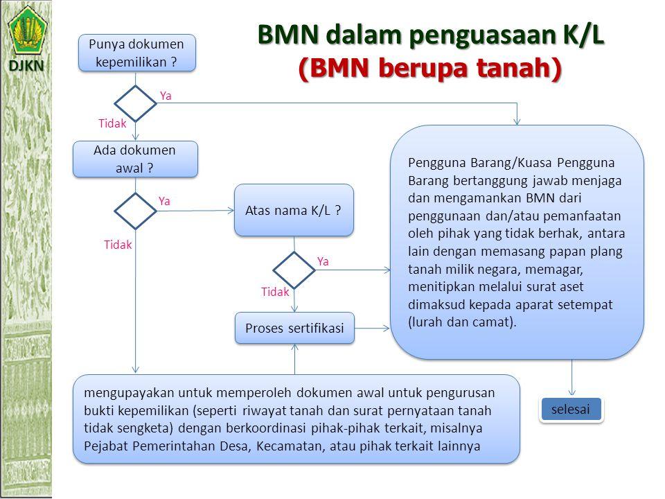 BMN dalam penguasaan K/L (BMN berupa tanah)