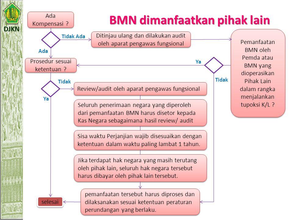 BMN dimanfaatkan pihak lain