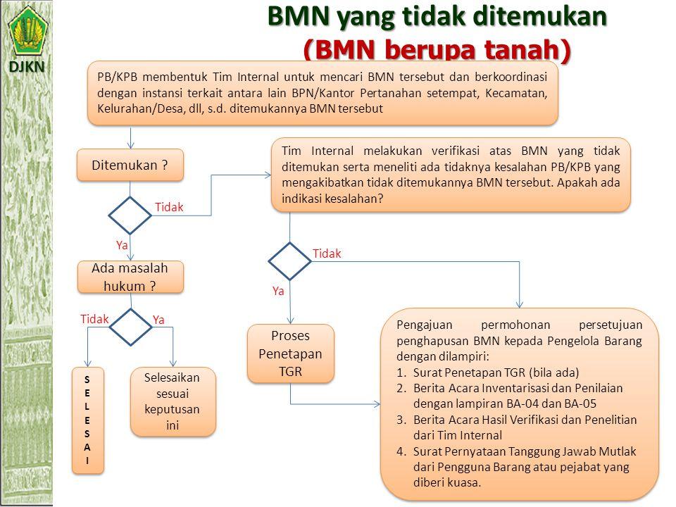 BMN yang tidak ditemukan (BMN berupa tanah)