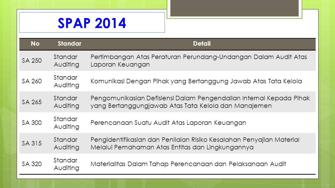 SPAP 2014 No Standar Detail SA 250 Standar Auditing