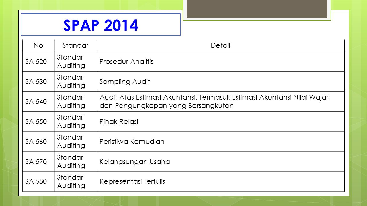 SPAP 2014 No Standar Detail SA 520 Standar Auditing Prosedur Analitis