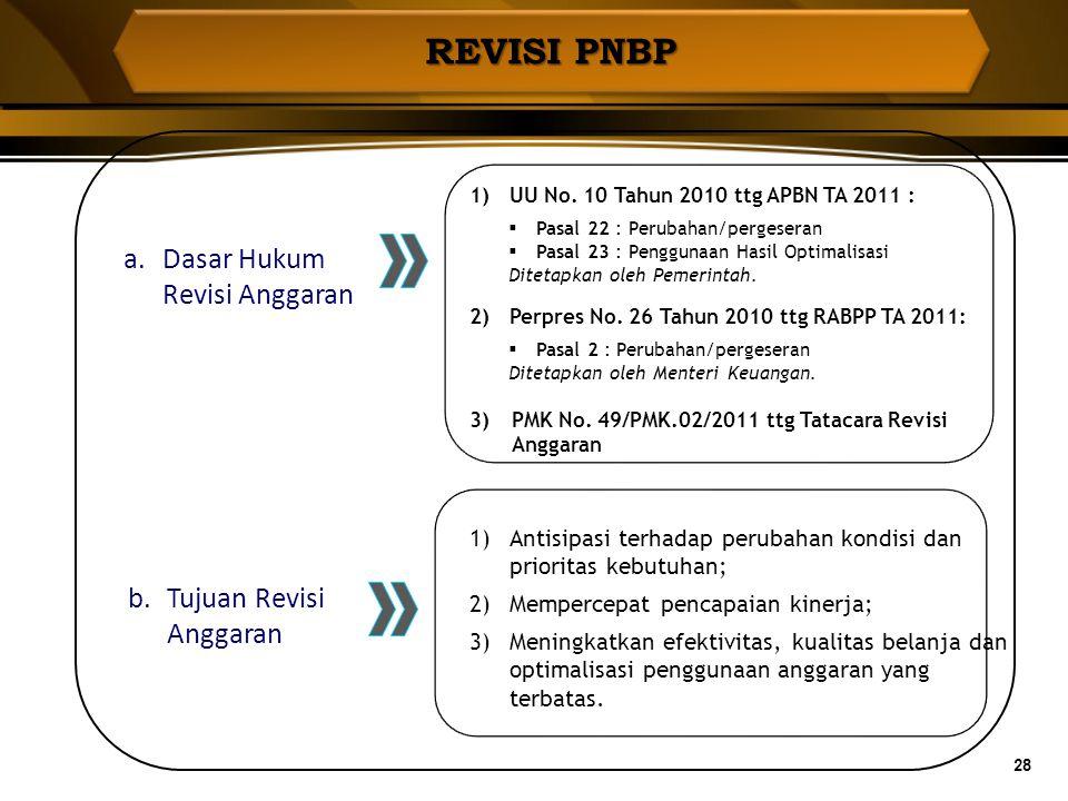 REVISI PNBP Dasar Hukum Revisi Anggaran Tujuan Revisi Anggaran