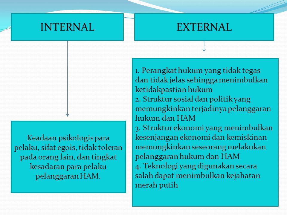 INTERNAL EXTERNAL.