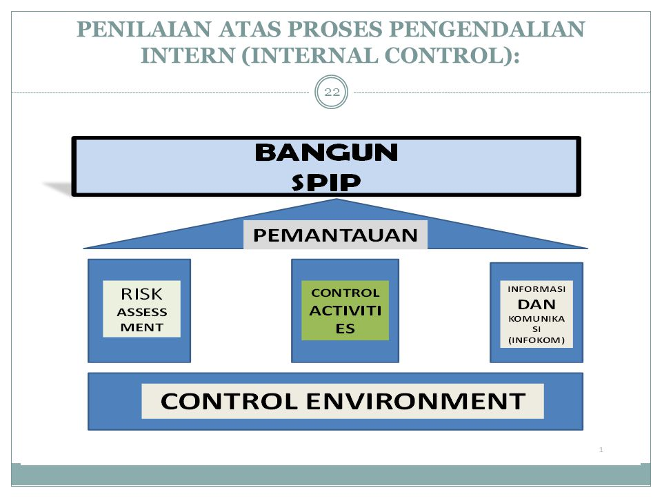 PENILAIAN ATAS PROSES PENGENDALIAN INTERN (INTERNAL CONTROL):
