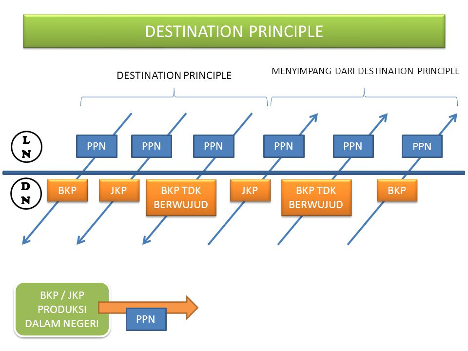 DESTINATION PRINCIPLE