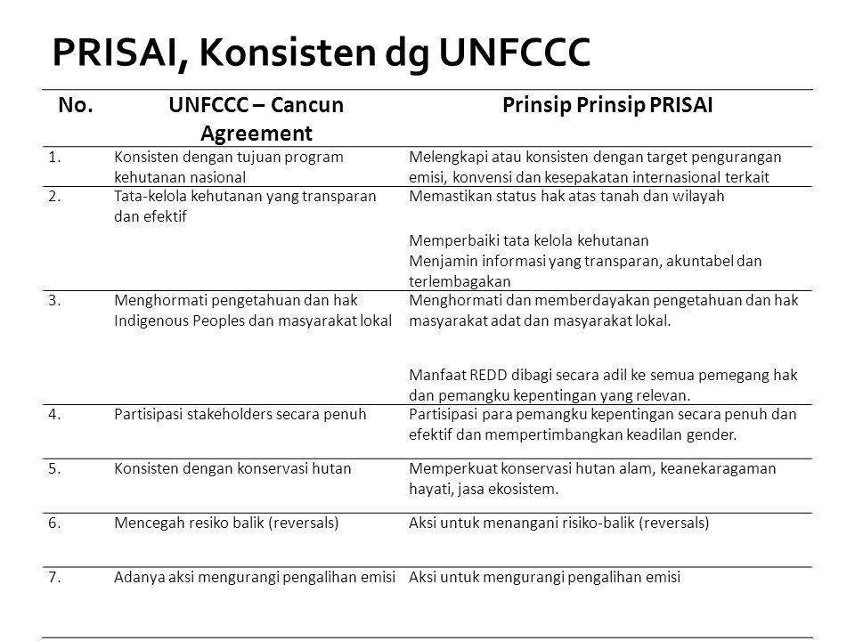 PRISAI, Konsisten dg UNFCCC