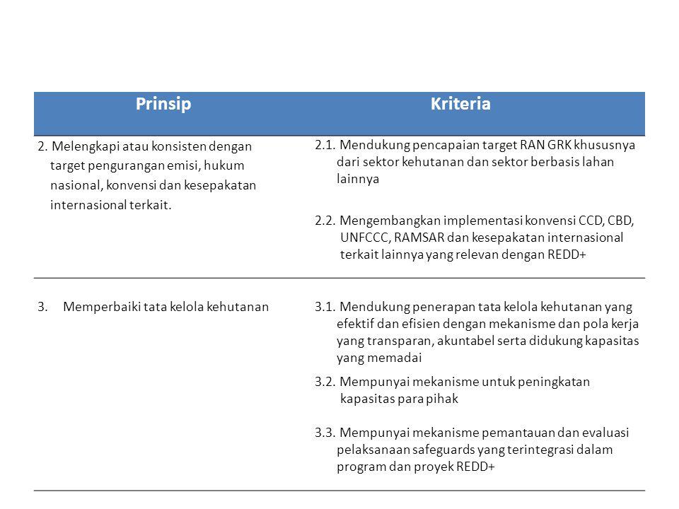 Prinsip Kriteria 2. Melengkapi atau konsisten dengan