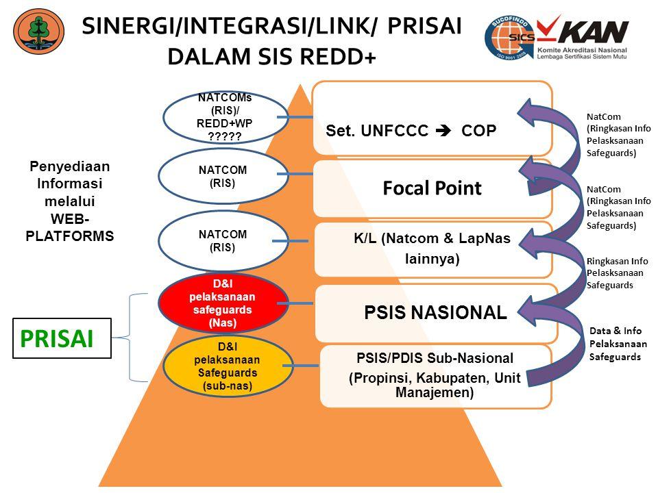 SINERGI/INTEGRASI/LINK/ PRISAI DALAM SIS REDD+