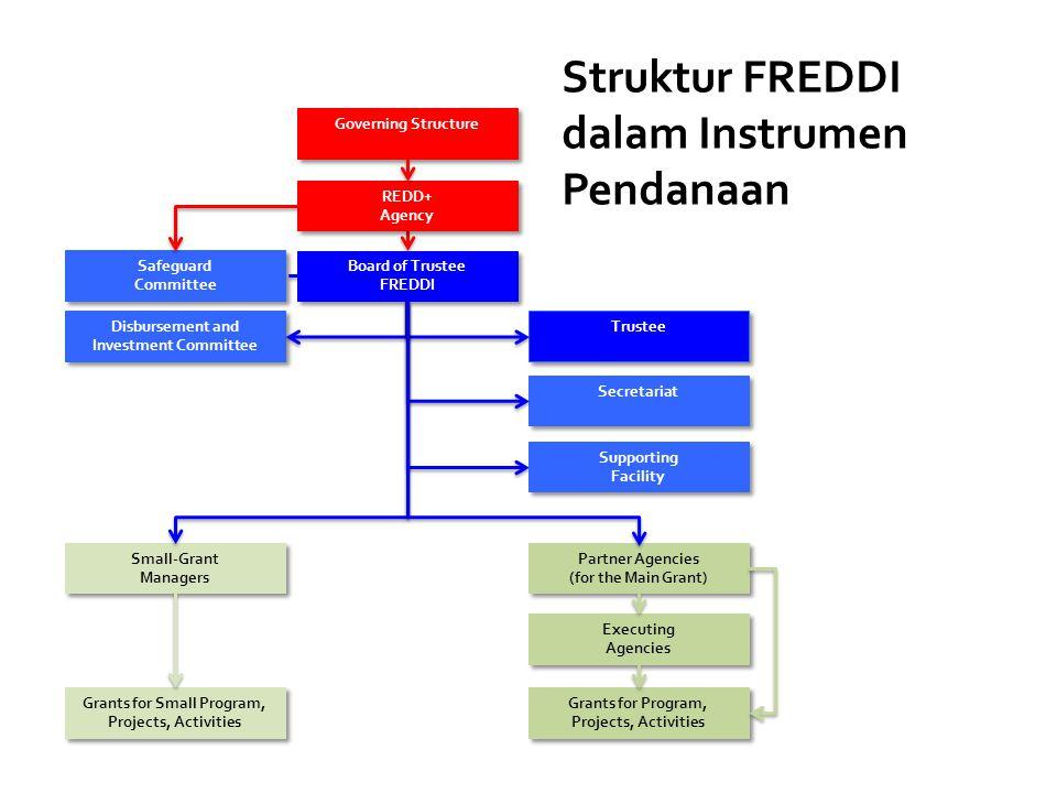 Struktur FREDDI dalam Instrumen Pendanaan