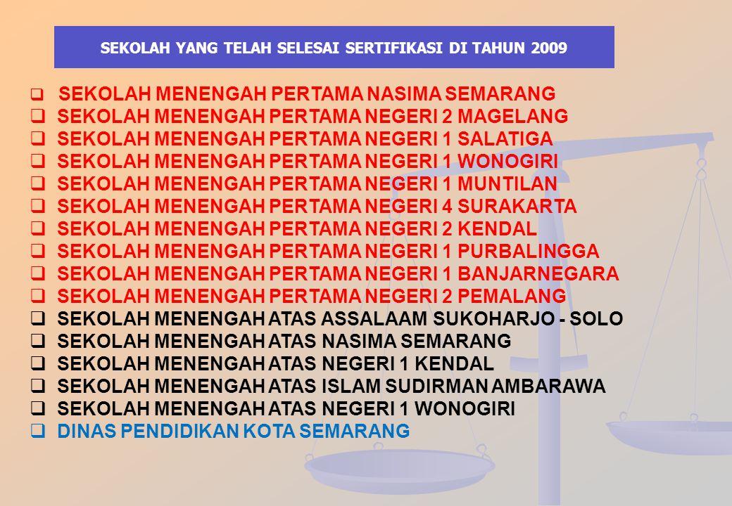 SEKOLAH YANG TELAH SELESAI SERTIFIKASI DI TAHUN 2009
