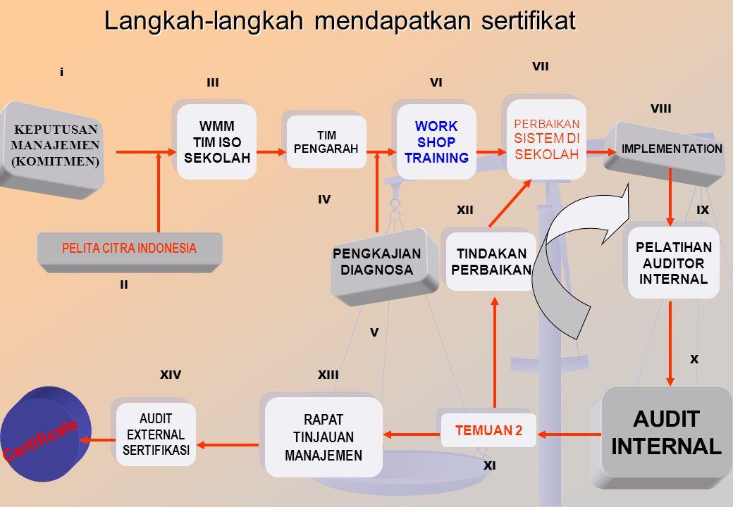 Langkah-langkah mendapatkan sertifikat