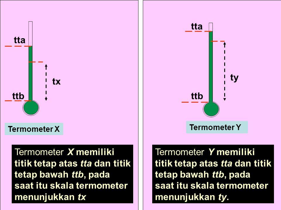 tta tta. ty. tx. ttb. ttb. Termometer Y. Termometer X.