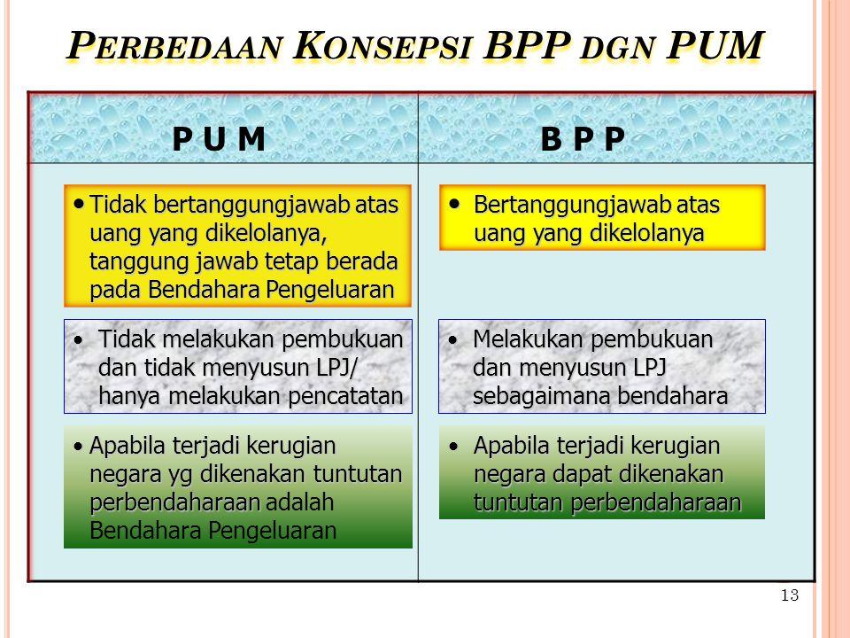 Perbedaan Konsepsi BPP dgn PUM