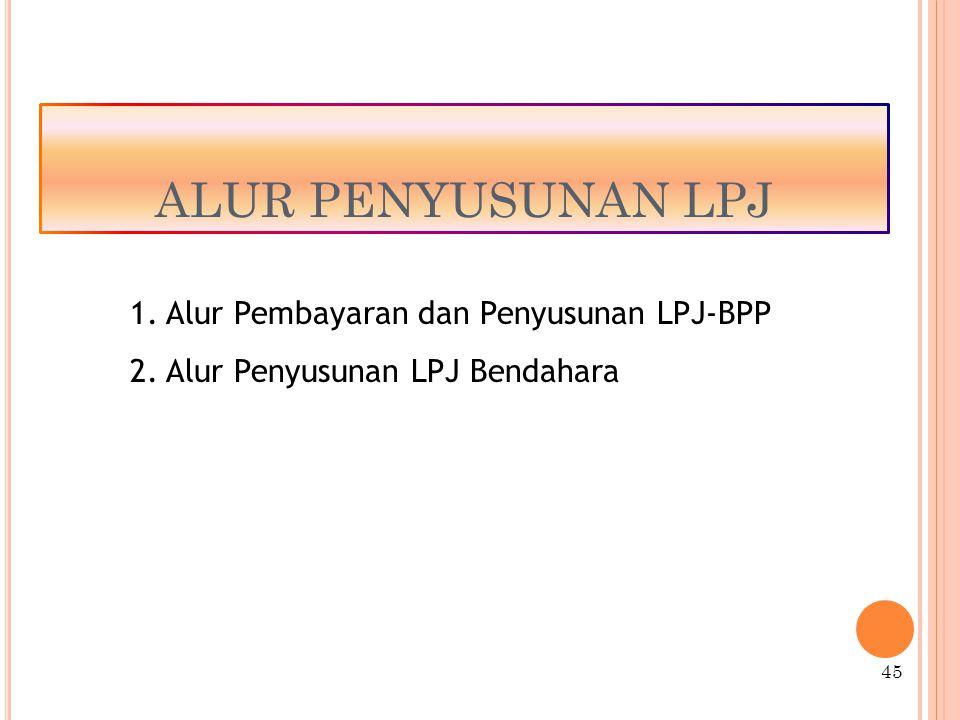 ALUR PENYUSUNAN LPJ Alur Pembayaran dan Penyusunan LPJ-BPP