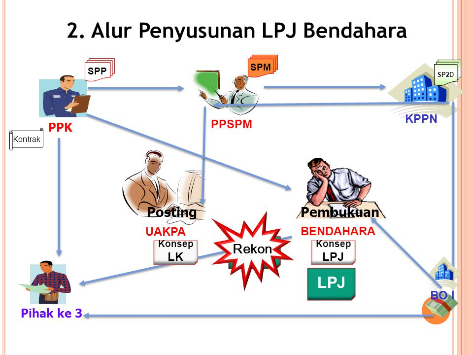 2. Alur Penyusunan LPJ Bendahara