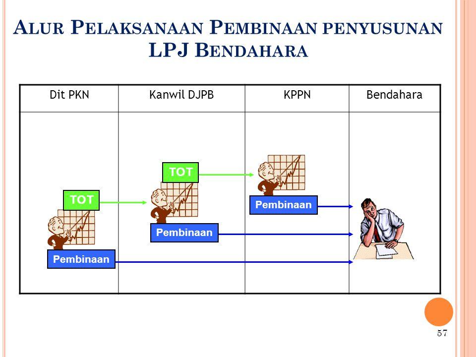 Alur Pelaksanaan Pembinaan penyusunan LPJ Bendahara