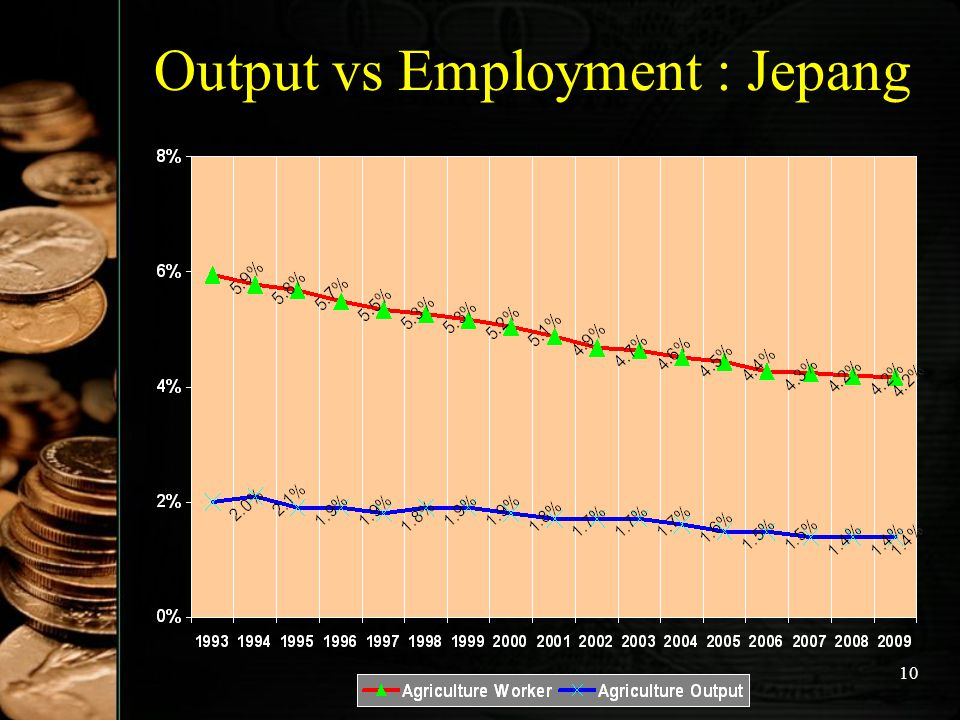 Output vs Employment : Jepang