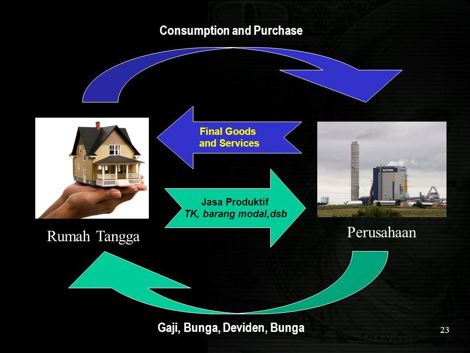 Consumption and Purchase Gaji, Bunga, Deviden, Bunga