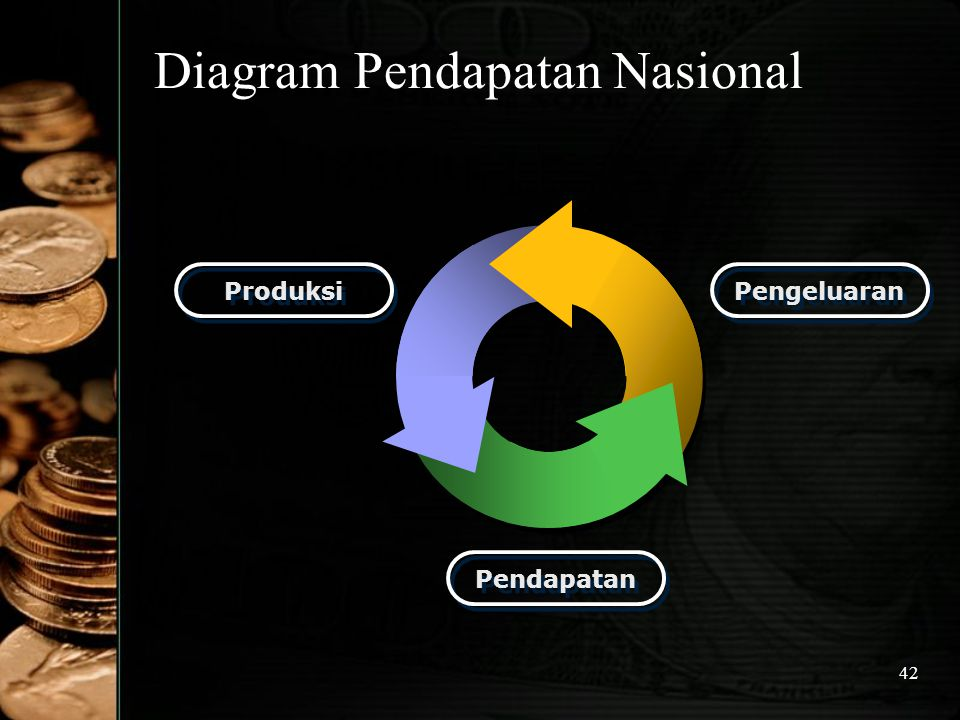 Diagram Pendapatan Nasional
