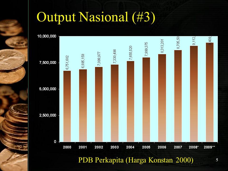 Output Nasional (#3) PDB Perkapita (Harga Konstan 2000)