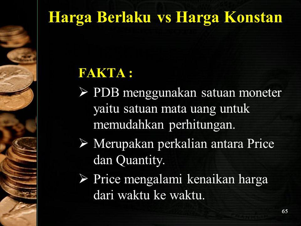 Harga Berlaku vs Harga Konstan