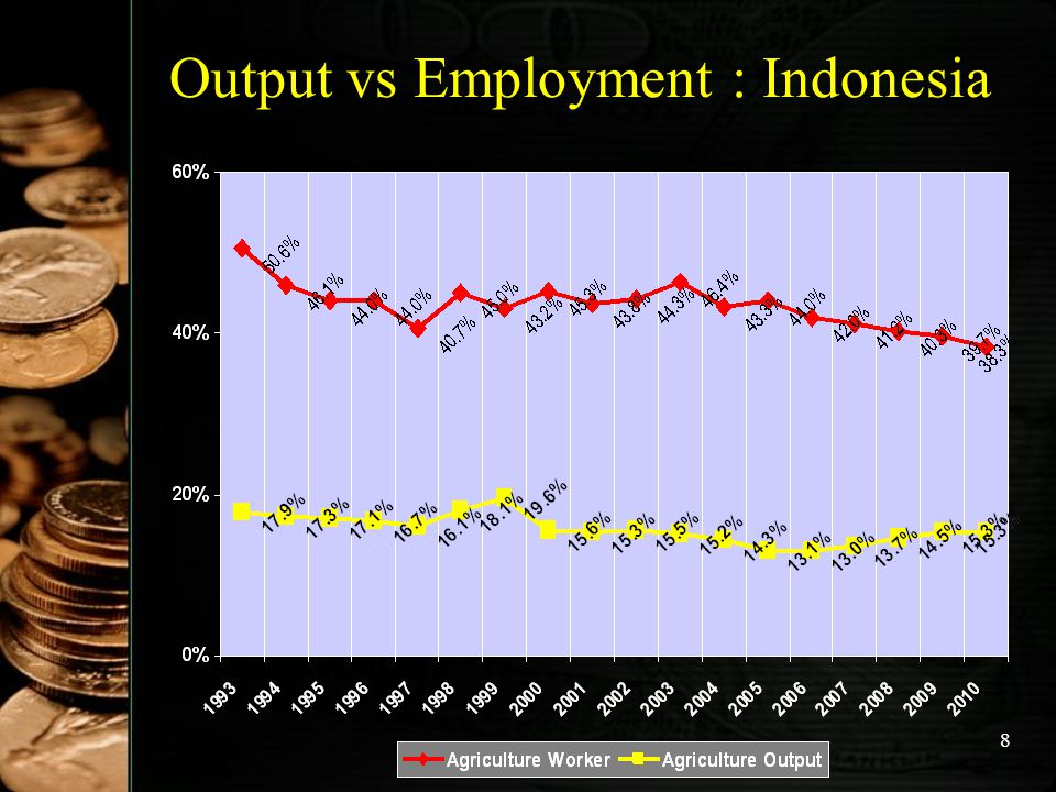 Output vs Employment : Indonesia