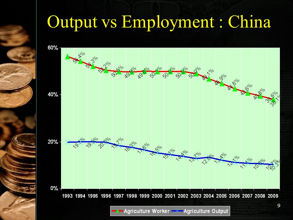 Output vs Employment : China