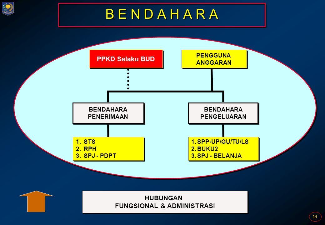 FUNGSIONAL & ADMINISTRASI