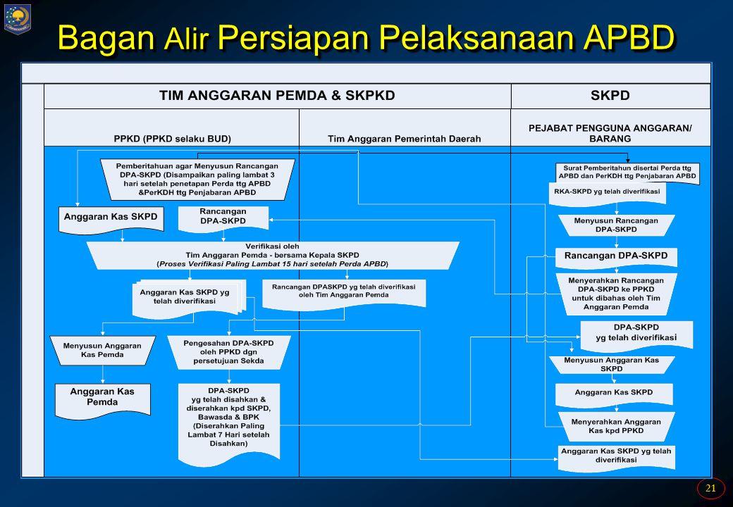 Bagan Alir Persiapan Pelaksanaan APBD