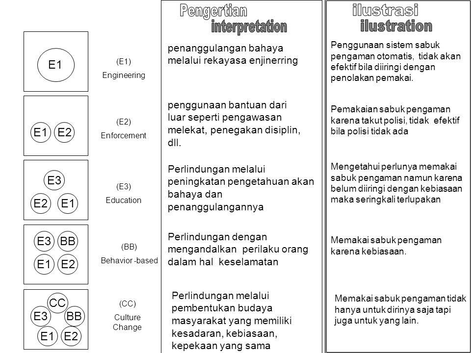 Pengertian ilustrasi interpretation ilustration E1 E1 E2 E1 E2 E3 E1