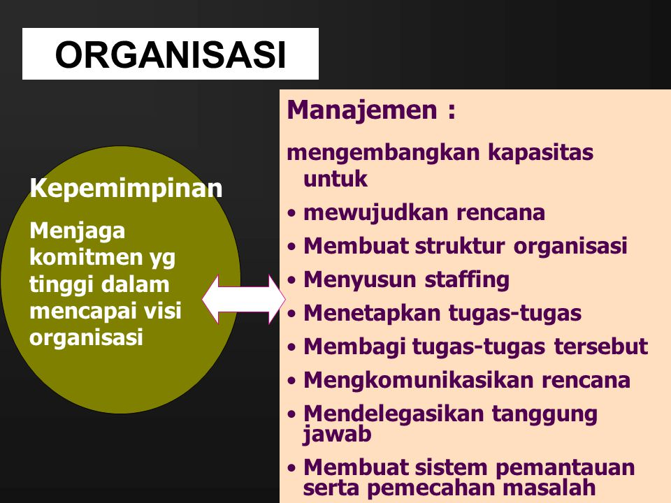 ORGANISASI Manajemen : Kepemimpinan mengembangkan kapasitas untuk