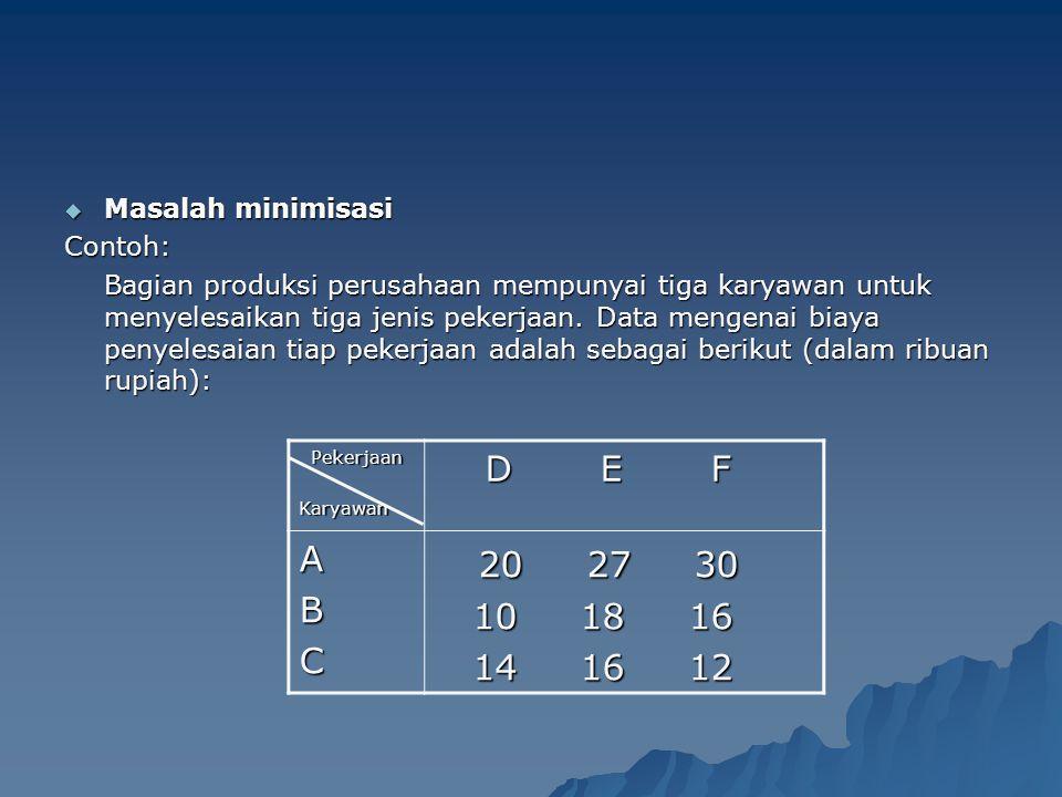 20 27 30 D E F A B 10 18 16 C 14 16 12 Masalah minimisasi Contoh: