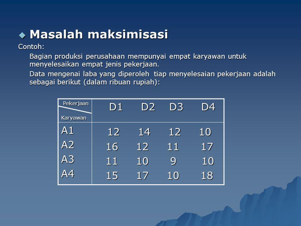 Masalah maksimisasi 12 14 12 10 D1 D2 D3 D4 A1 A2 16 12 11 17 A3