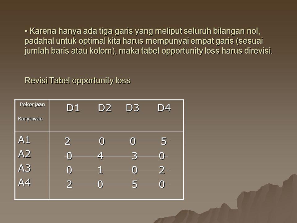 Karena hanya ada tiga garis yang meliput seluruh bilangan nol, padahal untuk optimal kita harus mempunyai empat garis (sesuai jumlah baris atau kolom), maka tabel opportunity loss harus direvisi. Revisi Tabel opportunity loss