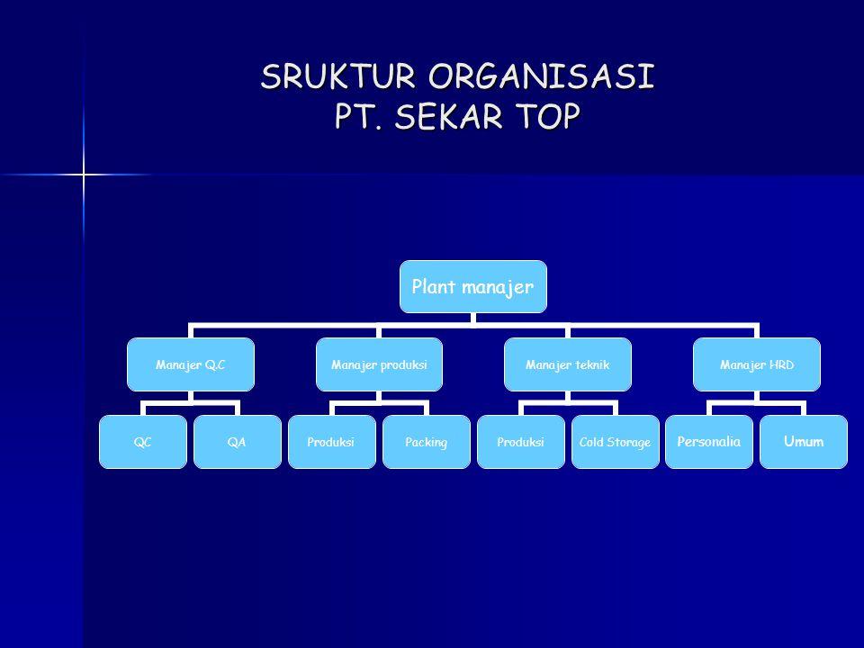 SRUKTUR ORGANISASI PT. SEKAR TOP