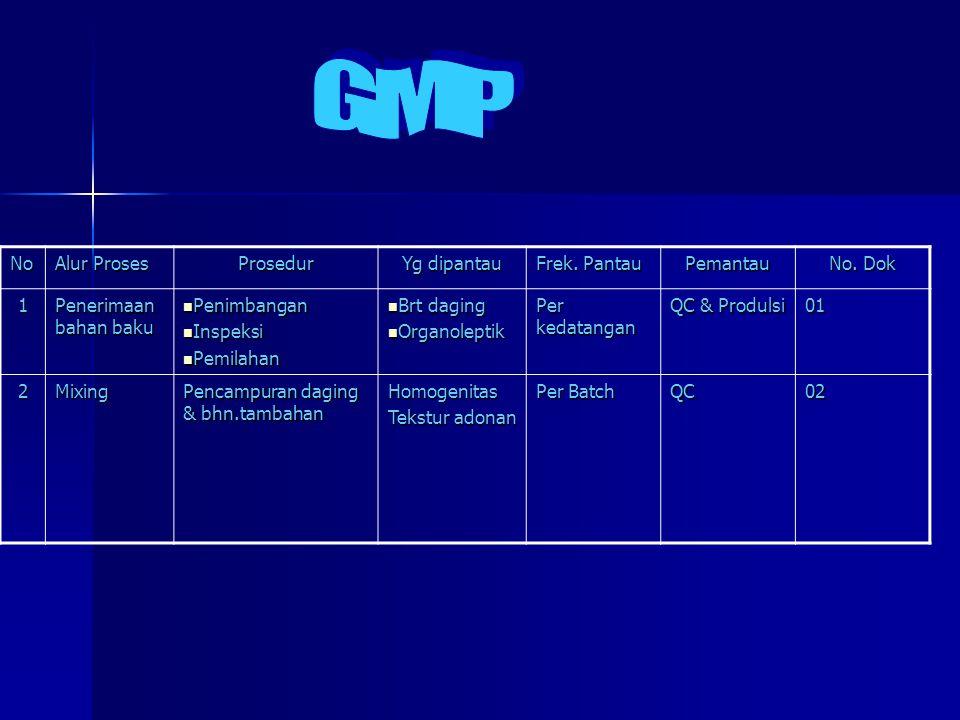 GMP No Alur Proses Prosedur Yg dipantau Frek. Pantau Pemantau No. Dok