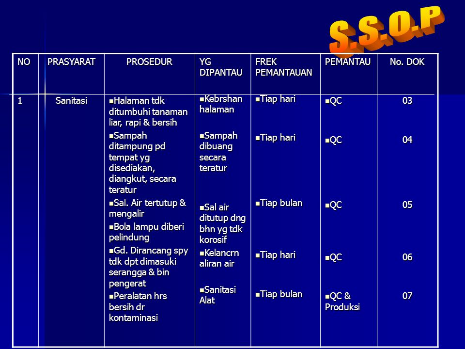 S.S.O.P NO 1 PRASYARAT Sanitasi PROSEDUR