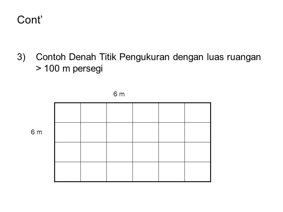 Cont' Contoh Denah Titik Pengukuran dengan luas ruangan > 100 m persegi 6 m 6 m