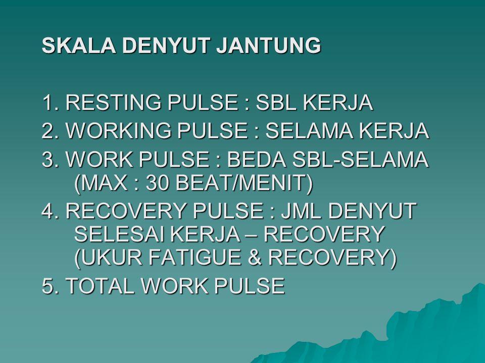 SKALA DENYUT JANTUNG 1. RESTING PULSE : SBL KERJA. 2. WORKING PULSE : SELAMA KERJA. 3. WORK PULSE : BEDA SBL-SELAMA (MAX : 30 BEAT/MENIT)