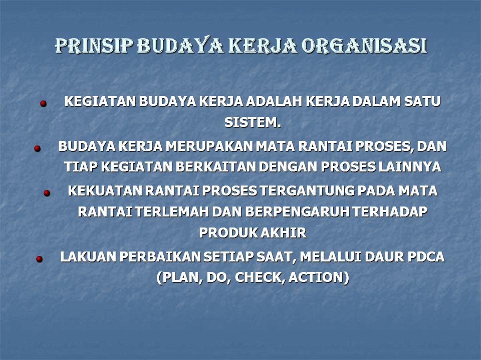 PRINSIP BUDAYA KERJA organisasi