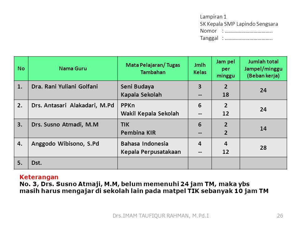 Mata Pelajaran/ Tugas Tambahan Jumlah total Jampel/minggu