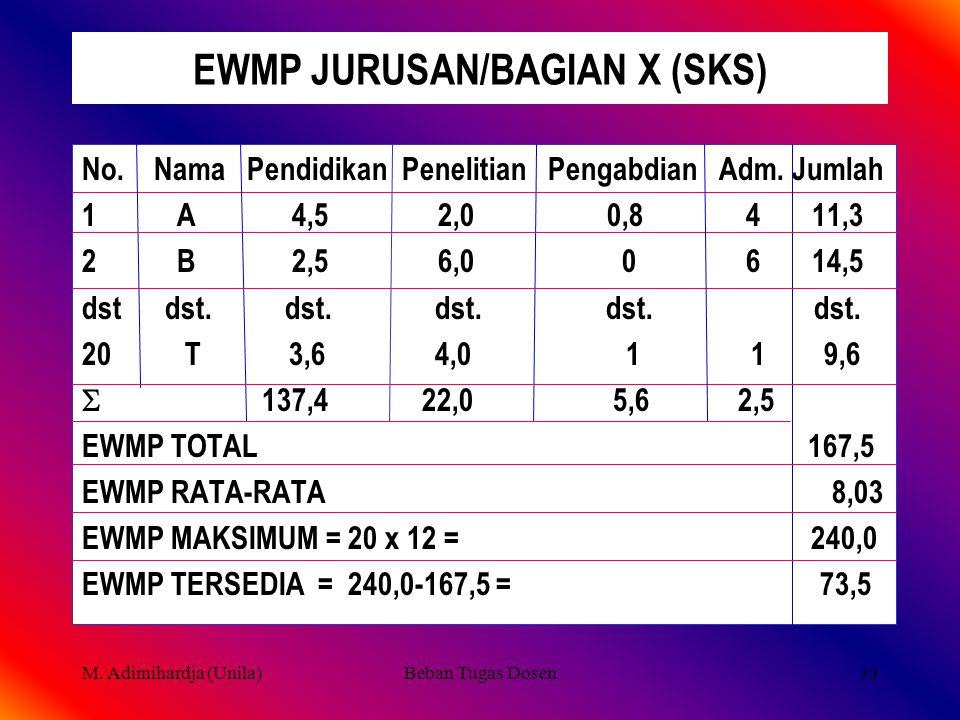 EWMP JURUSAN/BAGIAN X (SKS)