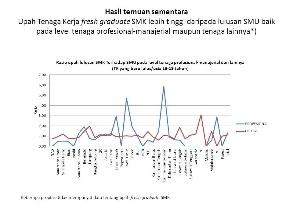 Hasil temuan sementara Upah Tenaga Kerja fresh graduate SMK lebih tinggi daripada lulusan SMU baik pada level tenaga profesional-manajerial maupun tenaga lainnya*)