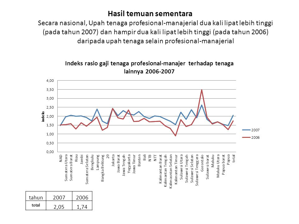 Hasil temuan sementara Secara nasional, Upah tenaga profesional-manajerial dua kali lipat lebih tinggi (pada tahun 2007) dan hampir dua kali lipat lebih tinggi (pada tahun 2006) daripada upah tenaga selain profesional-manajerial