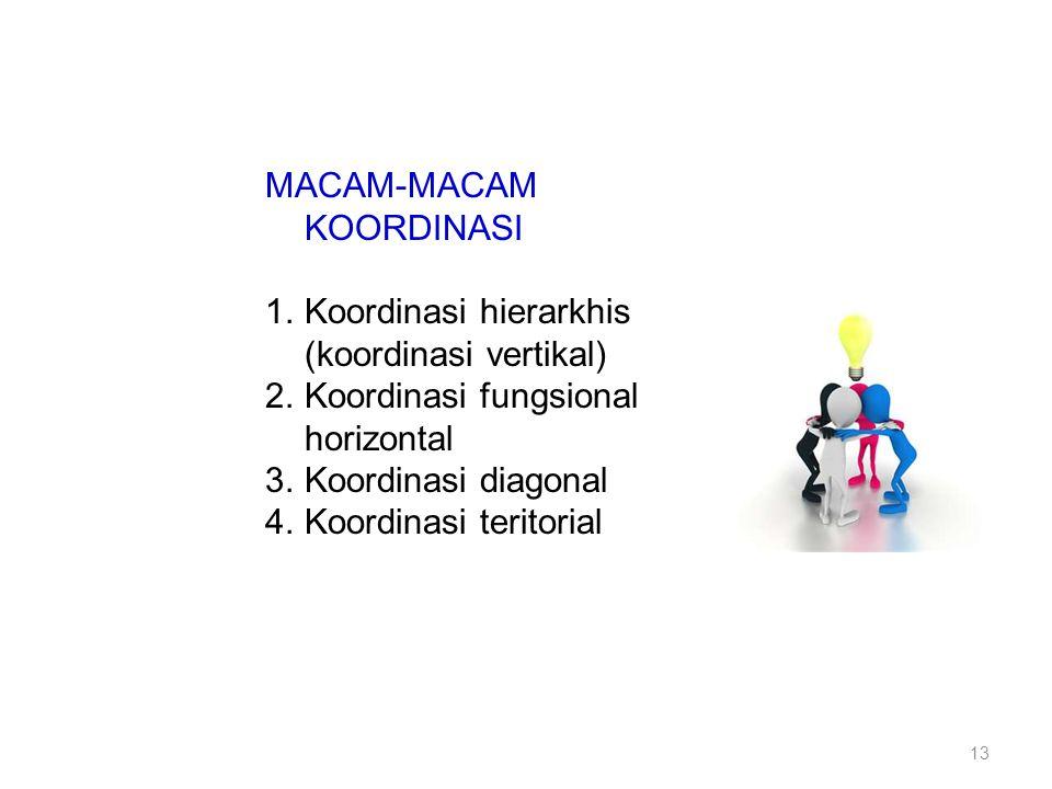 MACAM-MACAM KOORDINASI