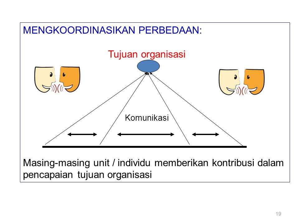 MENGKOORDINASIKAN PERBEDAAN: Tujuan organisasi