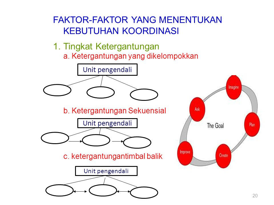 FAKTOR-FAKTOR YANG MENENTUKAN KEBUTUHAN KOORDINASI