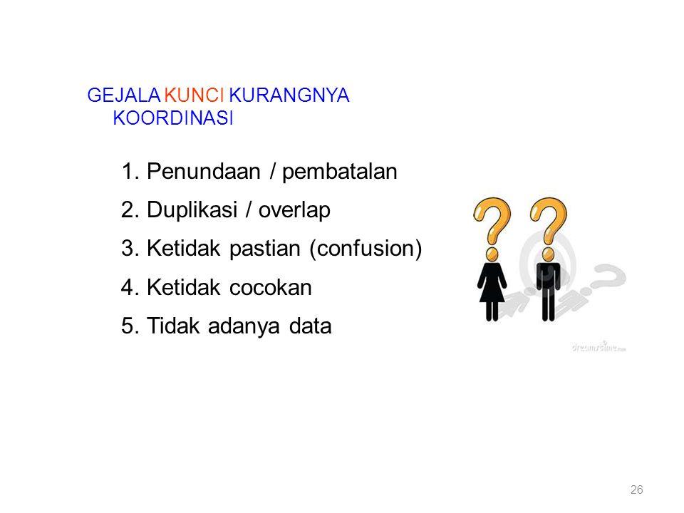 Penundaan / pembatalan Duplikasi / overlap Ketidak pastian (confusion)