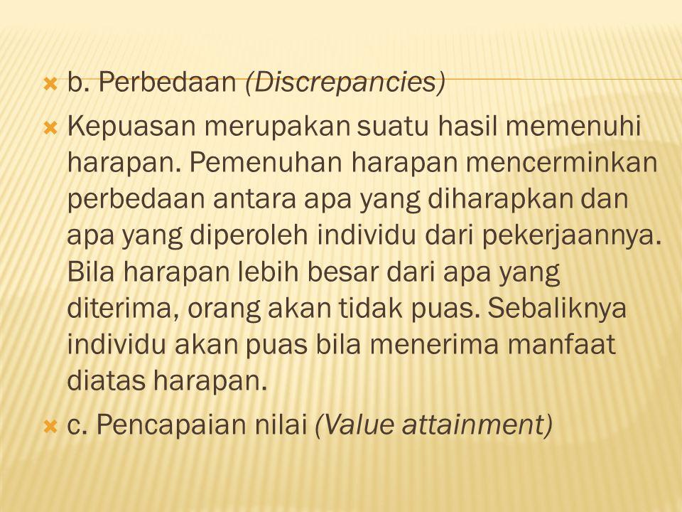 b. Perbedaan (Discrepancies)