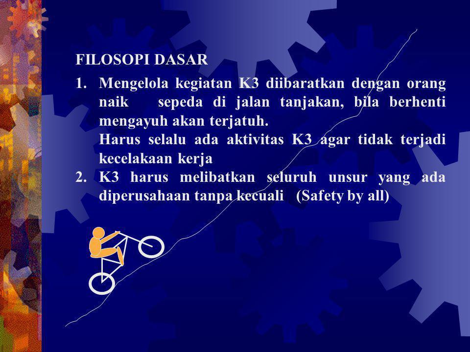 FILOSOPI DASAR Mengelola kegiatan K3 diibaratkan dengan orang naik sepeda di jalan tanjakan, bila berhenti mengayuh akan terjatuh.